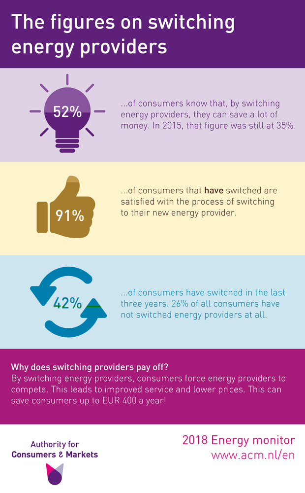 The figures on switching energy providers